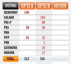 hasil-VOTING-pansus-centuty